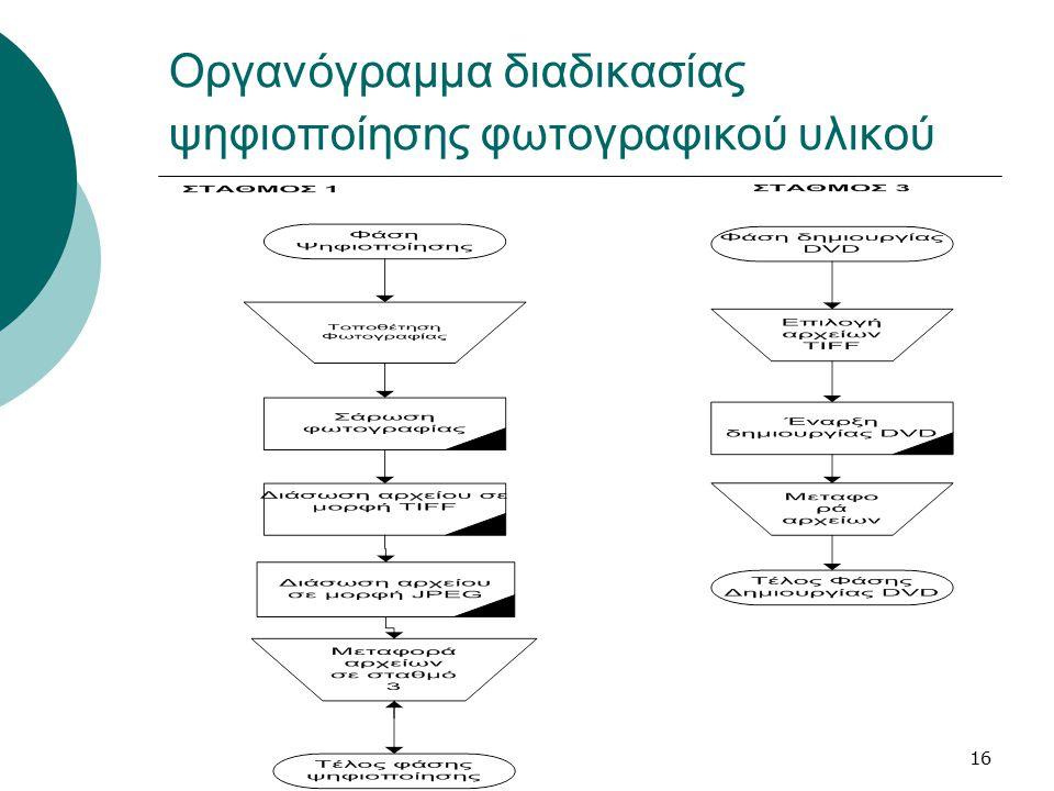 16 Οργανόγραμμα διαδικασίας ψηφιοποίησης φωτογραφικού υλικού