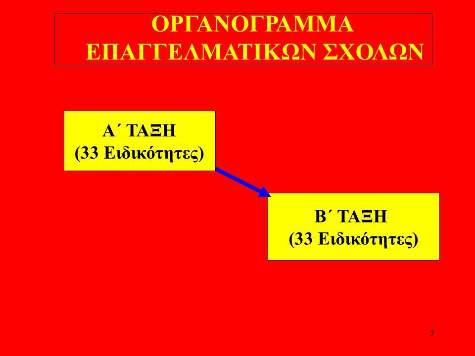 3 ΟΡΓΑΝΟΓΡΑΜΜΑ ΕΠΑΓΓΕΛΜΑΤΙΚΩΝ ΣΧΟΛΩΝ Β΄ ΤΑΞΗ (33 Ειδικότητες) Α΄ ΤΑΞΗ (33 Ειδικότητες)