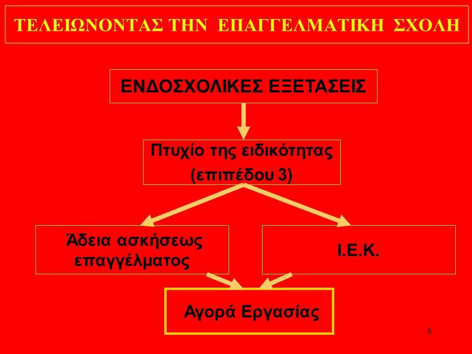 8 ΤΕΛΕΙΩΝΟΝΤΑΣ ΤΗΝ ΕΠΑΓΓΕΛΜΑΤΙΚΗ ΣΧΟΛΗ ΕΝΔΟΣΧΟΛΙΚΕΣ ΕΞΕΤΑΣΕΙΣ Πτυχίο της ειδικότητας (επιπέδου 3) Άδεια ασκήσεως επαγγέλματος Ι.Ε.Κ.