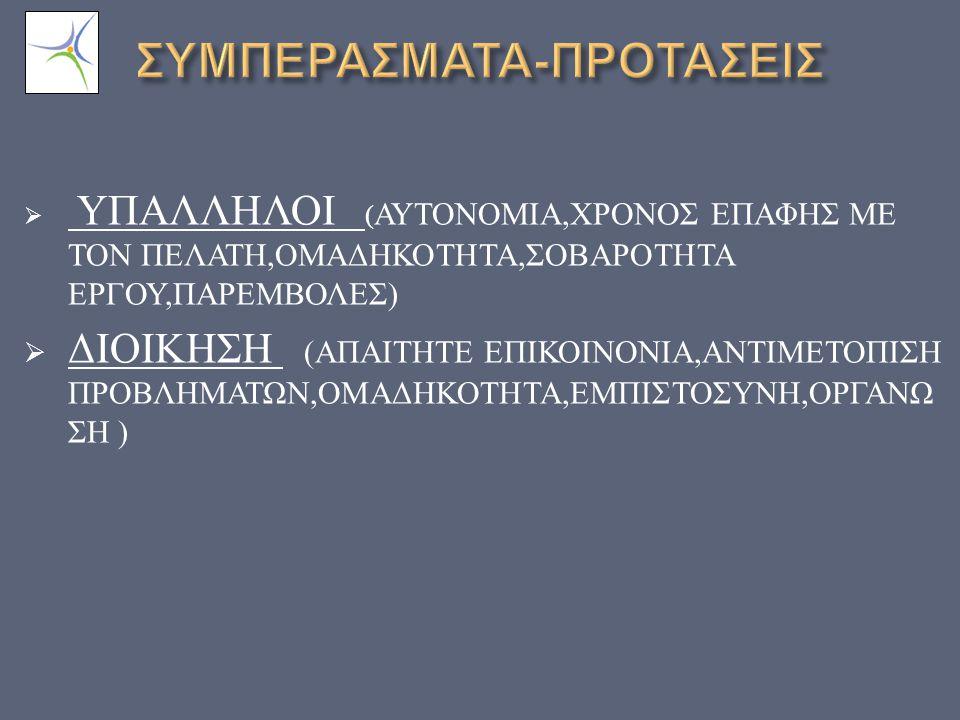  ΥΠΑΛΛΗΛΟΙ ( ΑΥΤΟΝΟΜΙΑ, ΧΡΟΝΟΣ ΕΠΑΦΗΣ ΜΕ ΤΟΝ ΠΕΛΑΤΗ, ΟΜΑΔΗΚΟΤΗΤΑ, ΣΟΒΑΡΟΤΗΤΑ ΕΡΓΟΥ, ΠΑΡΕΜΒΟΛΕΣ )  ΔΙΟΙΚΗΣΗ ( ΑΠΑΙΤΗΤΕ ΕΠΙΚΟΙΝΟΝΙΑ, ΑΝΤΙΜΕΤΟΠΙΣΗ ΠΡΟΒΛΗΜΑΤΩΝ, ΟΜΑΔΗΚΟΤΗΤΑ, ΕΜΠΙΣΤΟΣΥΝΗ, ΟΡΓΑΝΩ ΣΗ )