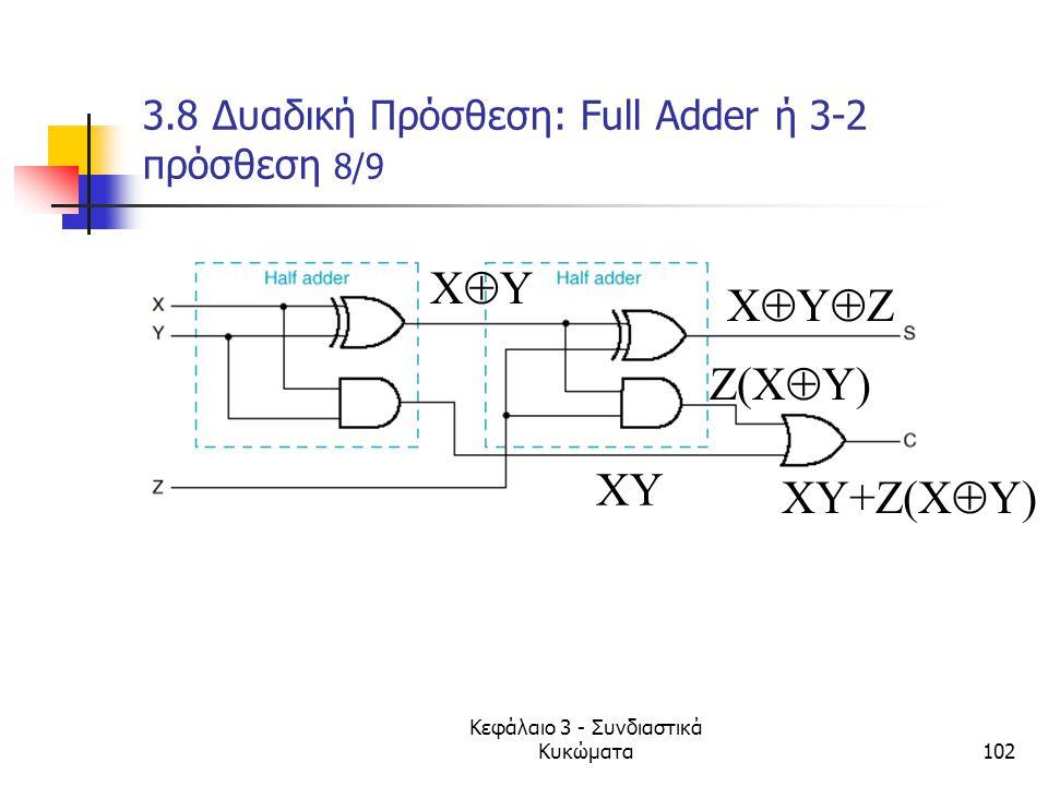 Κεφάλαιο 3 - Συνδιαστικά Κυκώματα102 3.8 Δυαδική Πρόσθεση: Full Adder ή 3-2 πρόσθεση 8/9 XYXY XYZXYZ XY Z(X  Y) XY+Z(X  Y)
