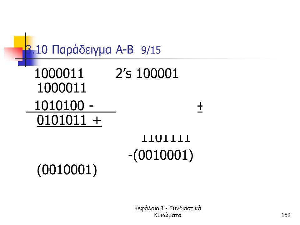Κεφάλαιο 3 - Συνδιαστικά Κυκώματα152 3.10 Παράδειγμα A-B 9/15 1000011 2's 1000011 1's 1000011 1010100 - 0101100 + 0101011 + 1101111 1101110 -(0010001)