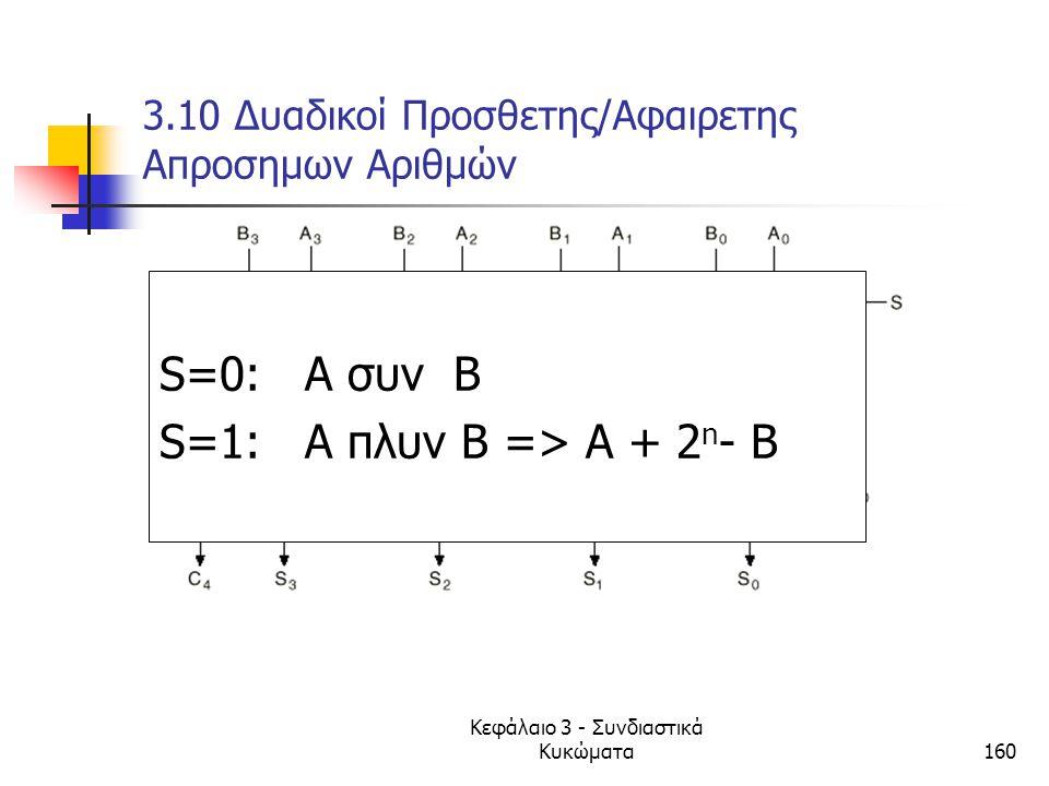 Κεφάλαιο 3 - Συνδιαστικά Κυκώματα160 3.10 Δυαδικοί Προσθετης/Αφαιρετης Απροσημων Αριθμών 4-bit προσθετης S=0: A συν B S=1: A πλυν Β => Α + 2 n - B
