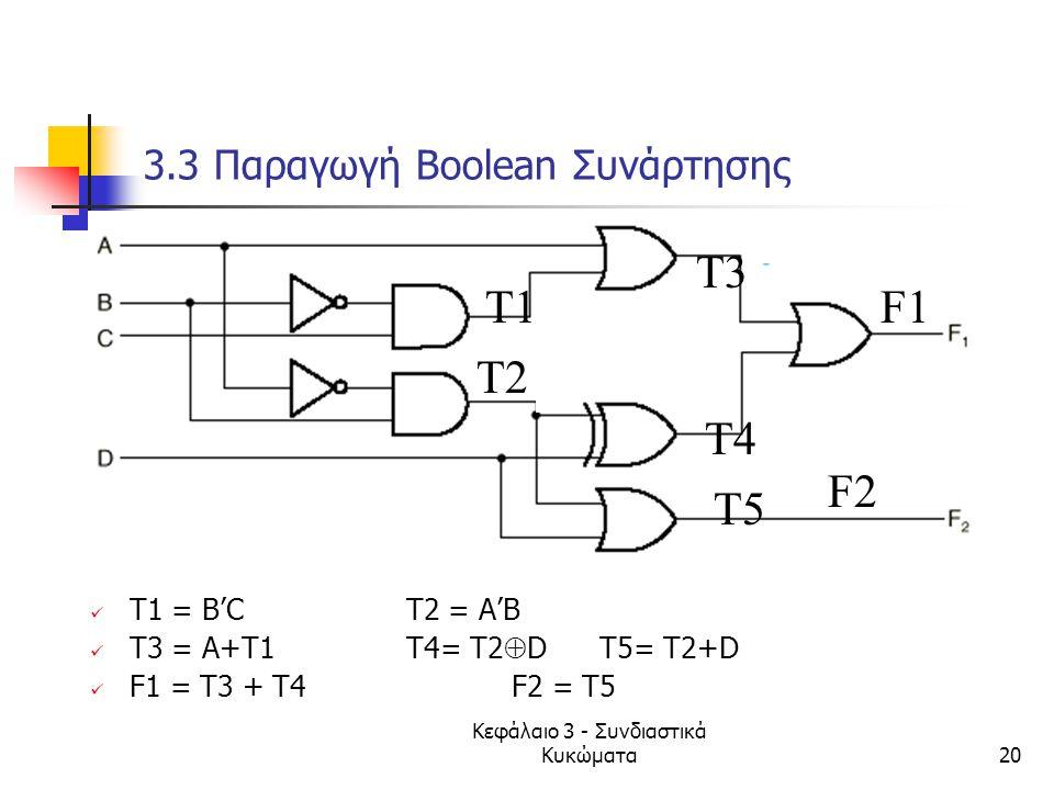 Κεφάλαιο 3 - Συνδιαστικά Κυκώματα20 3.3 Παραγωγή Boolean Συνάρτησης T1 = B'CT2 = A'B T3 = A+T1T4= Τ2  D T5= Τ2+D F1 = Τ3 + Τ4F2 = Τ5 Τ1 Τ2 Τ5 Τ3 Τ4 F