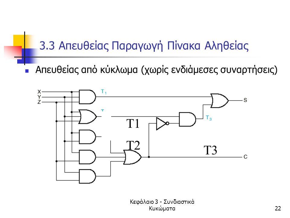 Κεφάλαιο 3 - Συνδιαστικά Κυκώματα22 3.3 Απευθείας Παραγωγή Πίνακα Αληθείας Απευθείας από κύκλωμα (χωρίς ενδιάμεσες συναρτήσεις) Τ1 Τ2 Τ3