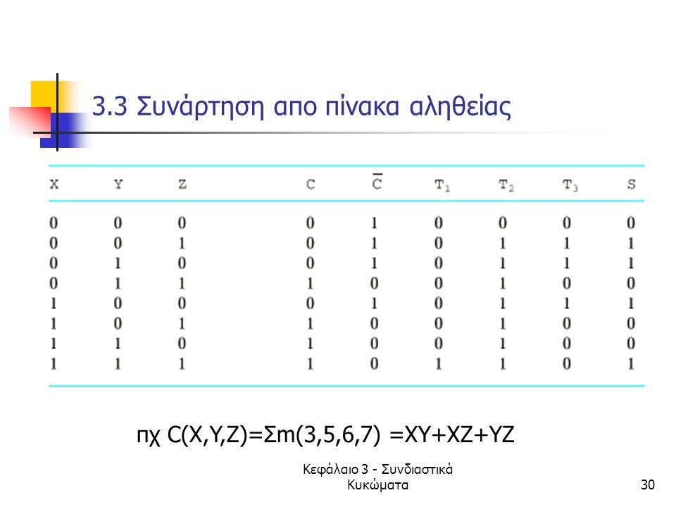 Κεφάλαιο 3 - Συνδιαστικά Κυκώματα30 3.3 Συνάρτηση απο πίνακα αληθείας πχ C(X,Y,Z)=Σm(3,5,6,7) =XY+XZ+YZ