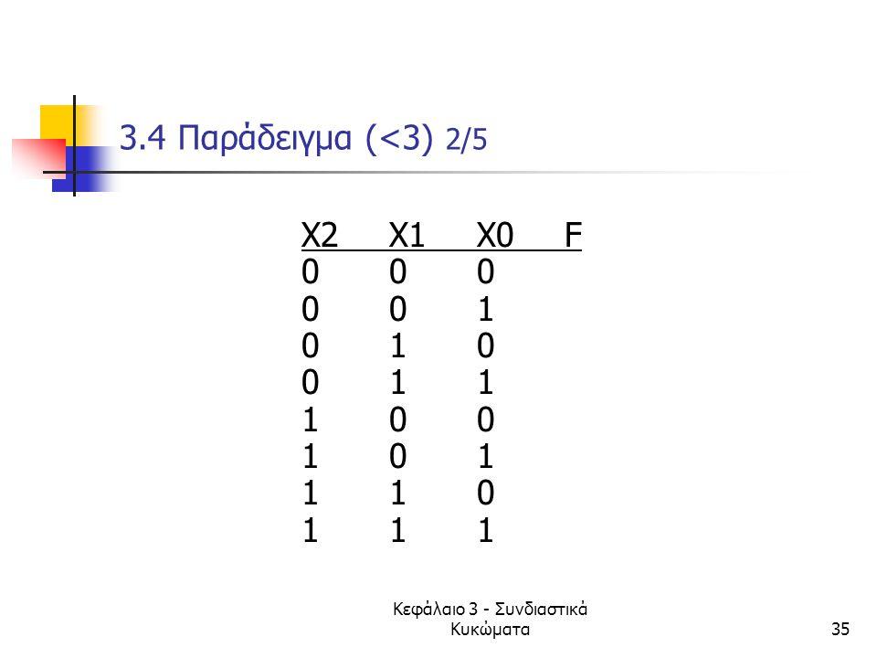 Κεφάλαιο 3 - Συνδιαστικά Κυκώματα35 3.4 Παράδειγμα (<3) 2/5 X2X1 X0F 000 001 010 011 100 101 110 111