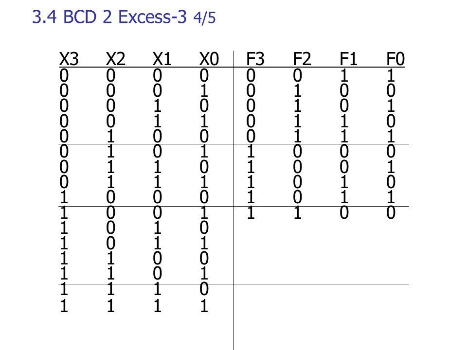 3.4 ΒCD 2 Excess-3 4/5 X3X2X1 X0F3F2F1F0 00000011 00010100 00100101 00110110 01000111 01011000 01101001 01111010 10001011 10011100 1010 1011 1100 1101