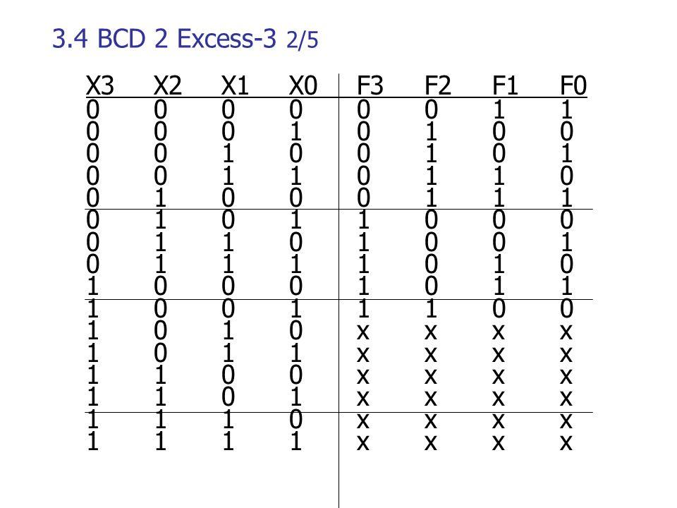 3.4 ΒCD 2 Excess-3 2/5 X3X2X1 X0F3F2F1F0 00000011 00010100 00100101 00110110 01000111 01011000 01101001 01111010 10001011 10011100 1010xxxx 1011xxxx 1