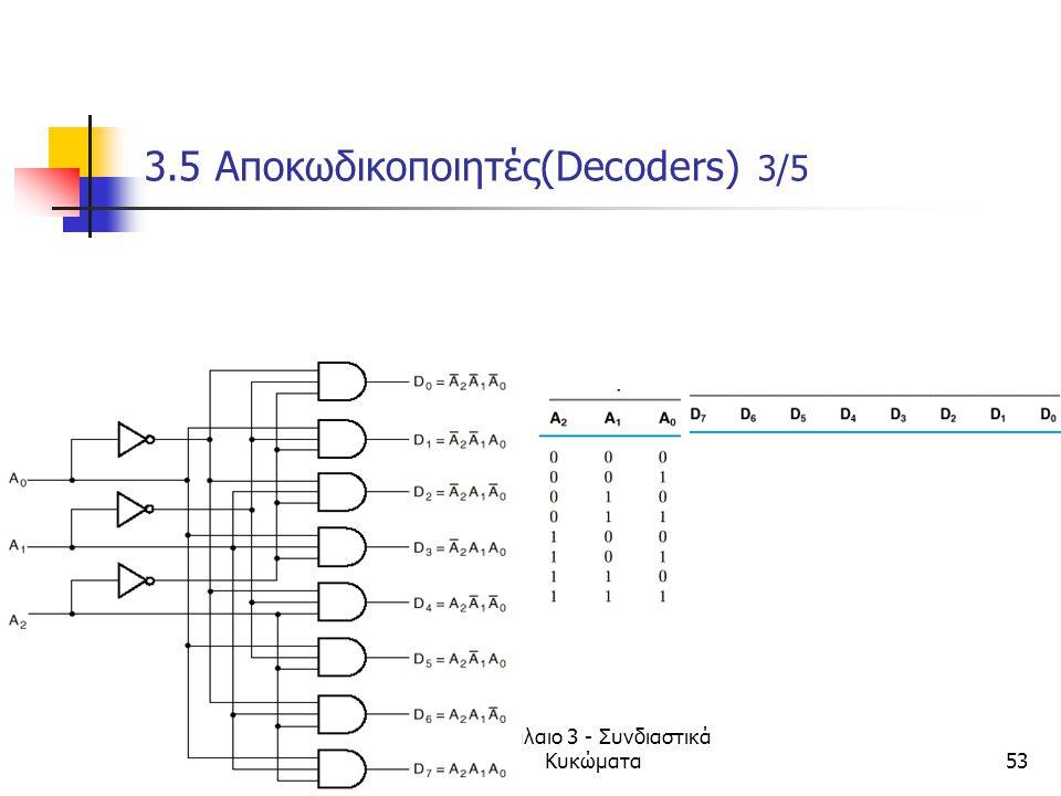 Κεφάλαιο 3 - Συνδιαστικά Κυκώματα53 3.5 Αποκωδικοποιητές(Decoders) 3/5