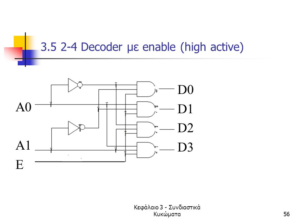 Κεφάλαιο 3 - Συνδιαστικά Κυκώματα56 3.5 2-4 Decoder με enable (high active) D0 D1 D2 D3 A0 A1 E