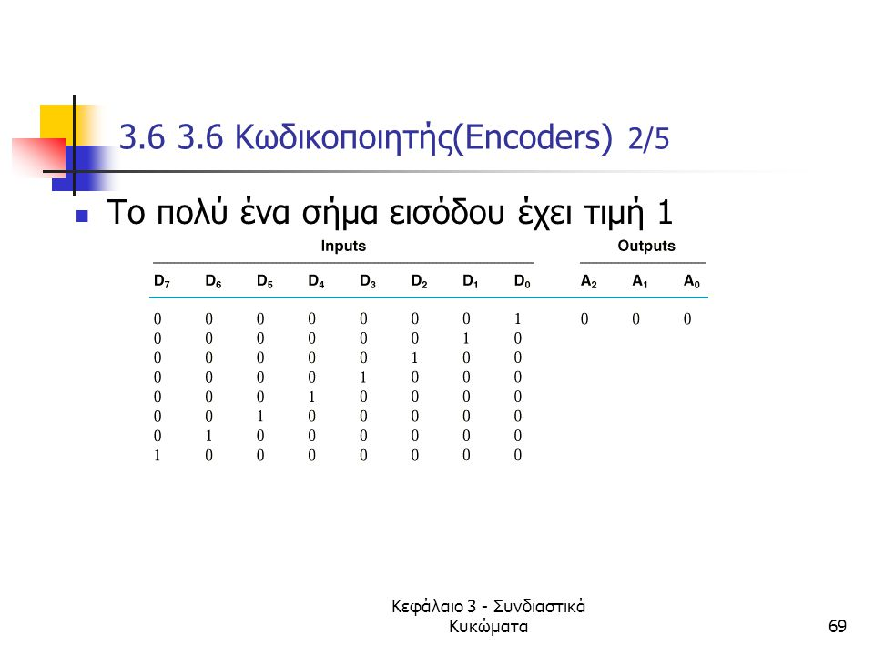 Κεφάλαιο 3 - Συνδιαστικά Κυκώματα69 3.6 3.6 Κωδικοποιητής(Encoders) 2/5 Το πολύ ένα σήμα εισόδου έχει τιμή 1