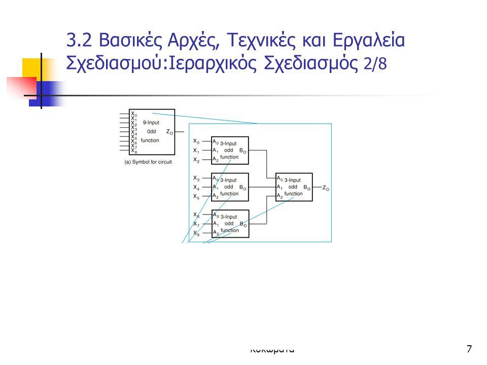 Κεφάλαιο 3 - Συνδιαστικά Κυκώματα7 3.2 Βασικές Αρχές, Τεχνικές και Εργαλεία Σχεδιασμού:Ιεραρχικός Σχεδιασμός 2/8