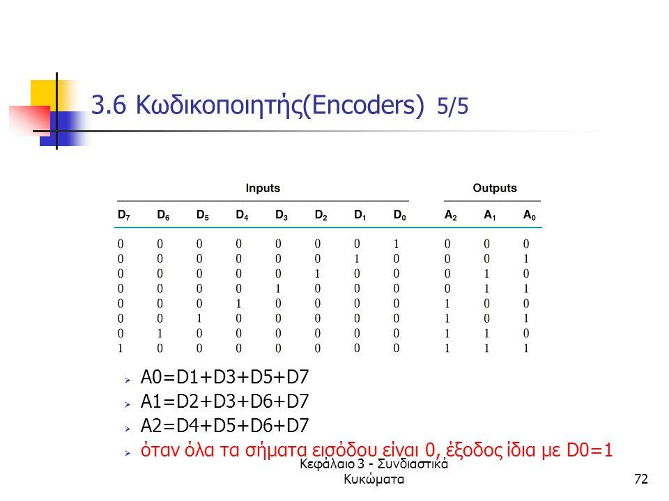 Κεφάλαιο 3 - Συνδιαστικά Κυκώματα72 3.6 Κωδικοποιητής(Encoders) 5/5  A0=D1+D3+D5+D7  A1=D2+D3+D6+D7  A2=D4+D5+D6+D7  όταν όλα τα σήματα εισόδου εί