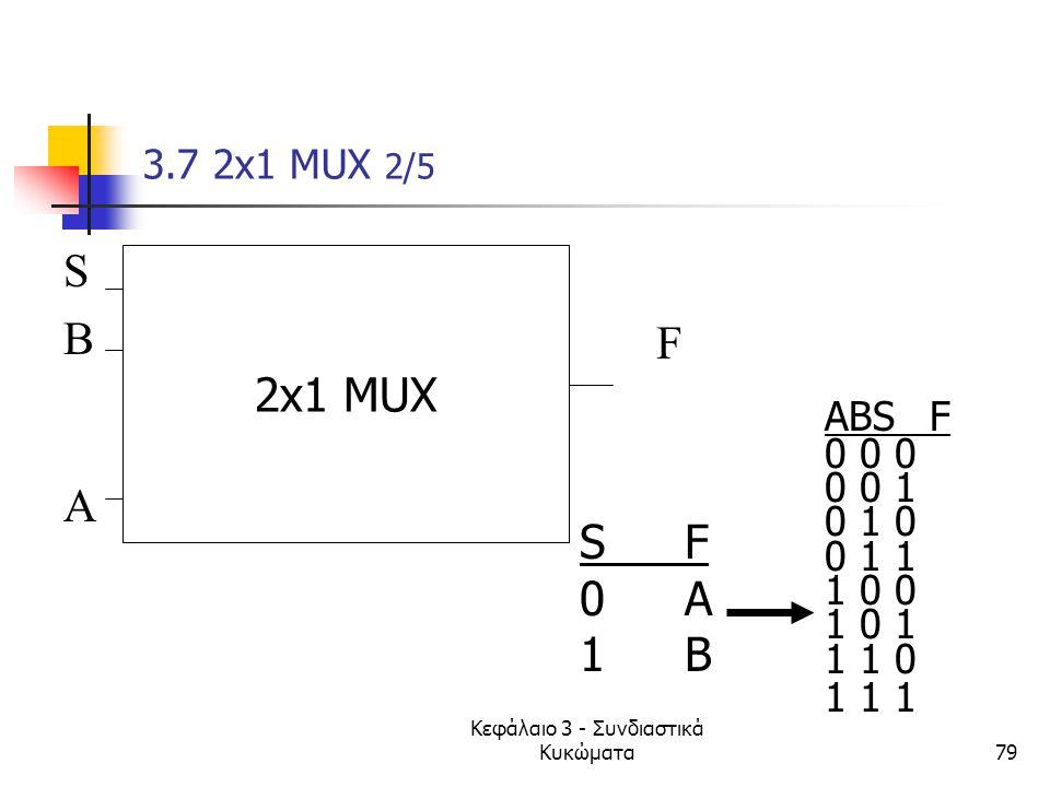 Κεφάλαιο 3 - Συνδιαστικά Κυκώματα79 3.7 2x1 MUX 2/5 SBASBA F S' 2x1 MUX ABSF 0 0 0 0 0 1 0 1 0 0 1 1 1 0 0 1 0 1 1 1 0 1 1 1 SF0A1BSF0A1B