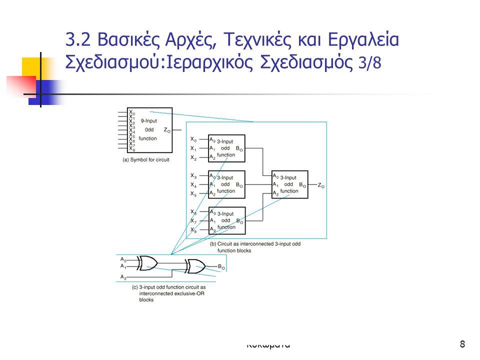 Κεφάλαιο 3 - Συνδιαστικά Κυκώματα8 3.2 Βασικές Αρχές, Τεχνικές και Εργαλεία Σχεδιασμού:Ιεραρχικός Σχεδιασμός 3/8