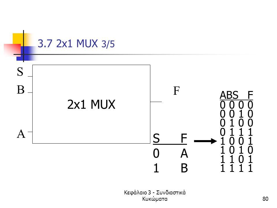 Κεφάλαιο 3 - Συνδιαστικά Κυκώματα80 3.7 2x1 MUX 3/5 SBASBA F S' 2x1 MUX ABSF 0 0 0 0 1 0 0 1 0 0 0 1 1 1 1 0 0 1 1 0 1 1 0 1 1 1 SF0A1BSF0A1B