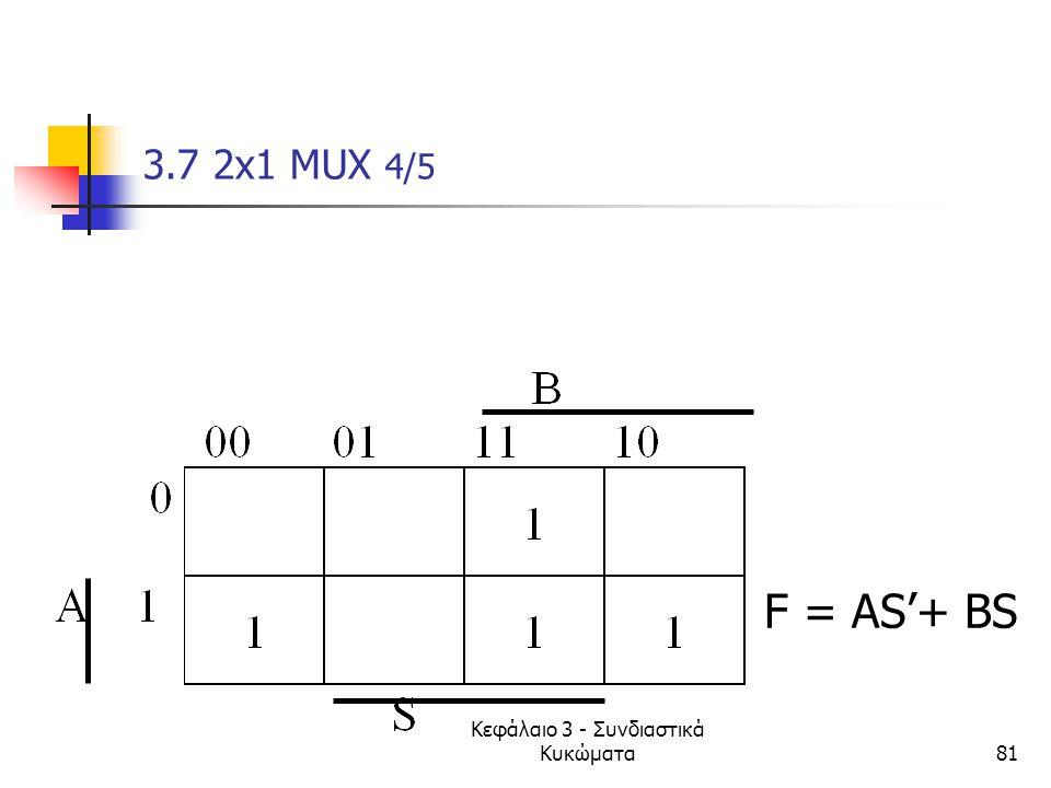 Κεφάλαιο 3 - Συνδιαστικά Κυκώματα81 3.7 2x1 MUX 4/5 F = AS'+ BS