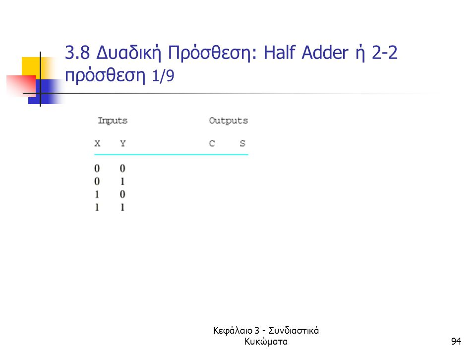 Κεφάλαιο 3 - Συνδιαστικά Κυκώματα94 3.8 Δυαδική Πρόσθεση: Ηalf Adder ή 2-2 πρόσθεση 1/9