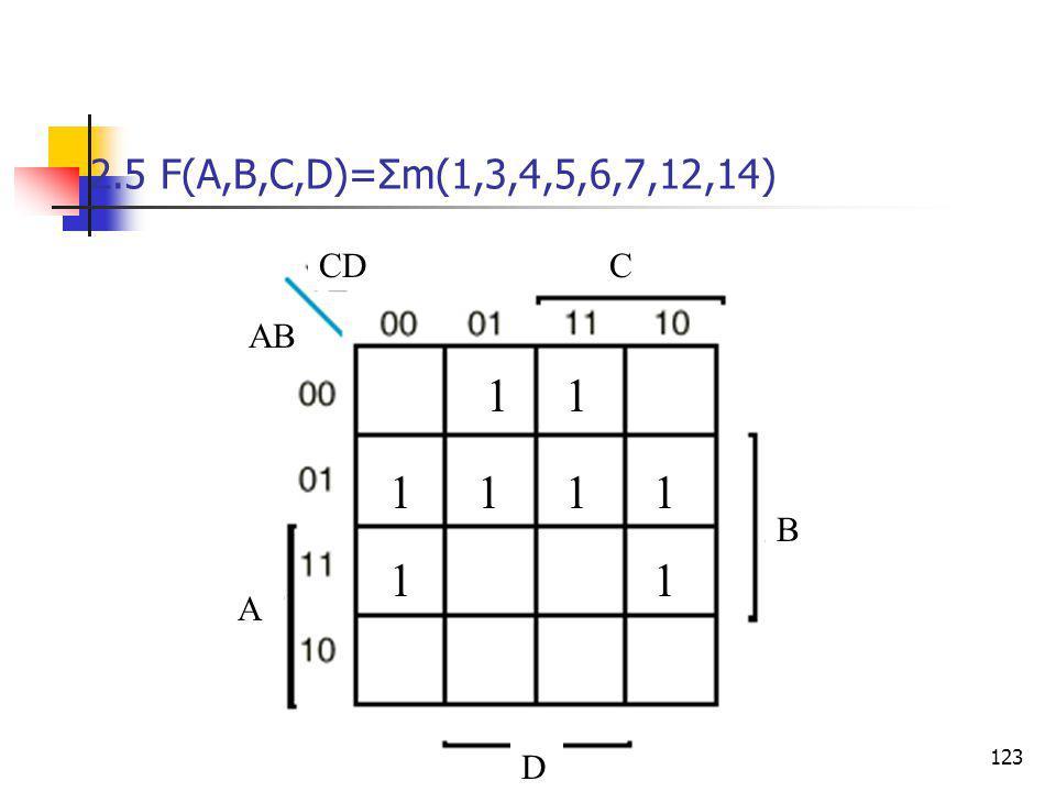Κεφάλαιο 2 - Συνδιαστικά Λογικά Κυκώματα123 2.5 F(A,B,C,D)=Σm(1,3,4,5,6,7,12,14) ΑΒ CD Α B C D 11 111 1 1 1