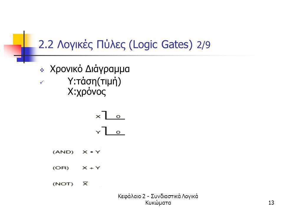 Κεφάλαιο 2 - Συνδιαστικά Λογικά Κυκώματα13 2.2 Λογικές Πύλες (Logic Gates) 2/9  Χρονικό Διάγραμμα Y:τάση(τιμή) Χ:χρόνος