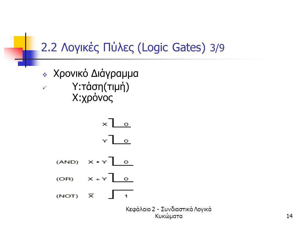 Κεφάλαιο 2 - Συνδιαστικά Λογικά Κυκώματα14 2.2 Λογικές Πύλες (Logic Gates) 3/9  Χρονικό Διάγραμμα Y:τάση(τιμή) Χ:χρόνος