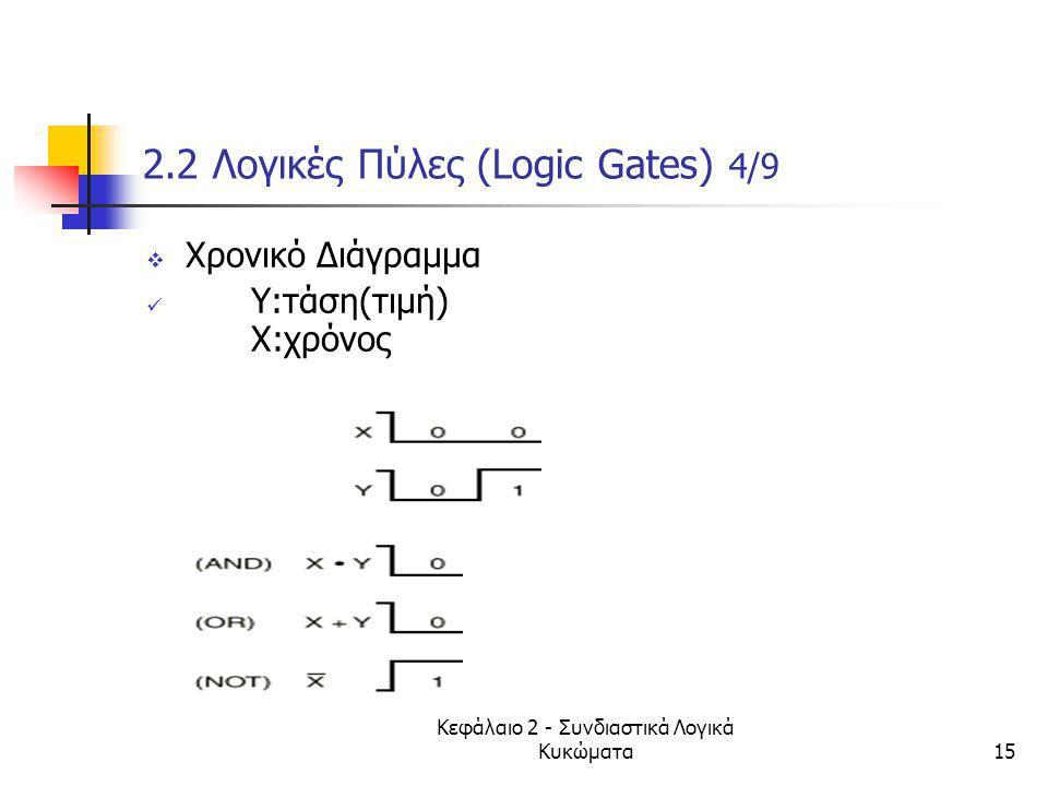 Κεφάλαιο 2 - Συνδιαστικά Λογικά Κυκώματα15 2.2 Λογικές Πύλες (Logic Gates) 4/9  Χρονικό Διάγραμμα Y:τάση(τιμή) Χ:χρόνος
