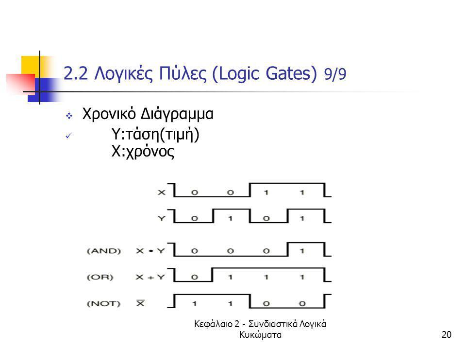 Κεφάλαιο 2 - Συνδιαστικά Λογικά Κυκώματα20 2.2 Λογικές Πύλες (Logic Gates) 9/9  Χρονικό Διάγραμμα Y:τάση(τιμή) Χ:χρόνος