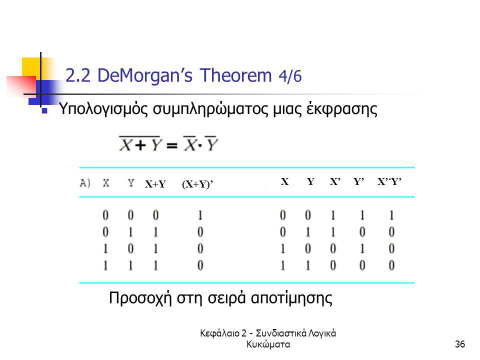 Κεφάλαιο 2 - Συνδιαστικά Λογικά Κυκώματα36 2.2 DeMorgan's Theorem 4/6 Υπολογισμός συμπληρώματος μιας έκφρασης Προσοχή στη σειρά αποτίμησης X+Y (X+Y)'