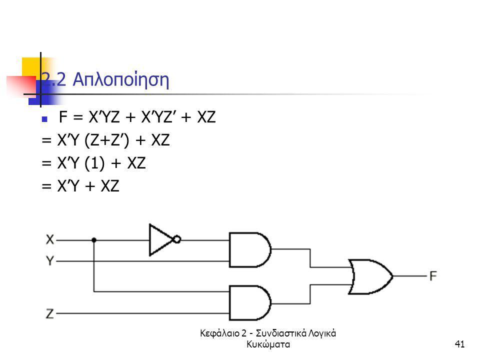 Κεφάλαιο 2 - Συνδιαστικά Λογικά Κυκώματα41 2.2 Aπλοποίηση F = Χ'ΥΖ + Χ'ΥΖ' + ΧΖ = X'Y (Z+Z') + XZ = X'Y (1) + XZ = X'Y + XZ