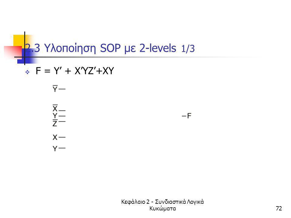 Κεφάλαιο 2 - Συνδιαστικά Λογικά Κυκώματα72 2.3 Υλοποίηση SOP με 2-levels 1/3  F = Y' + X'YZ'+XY