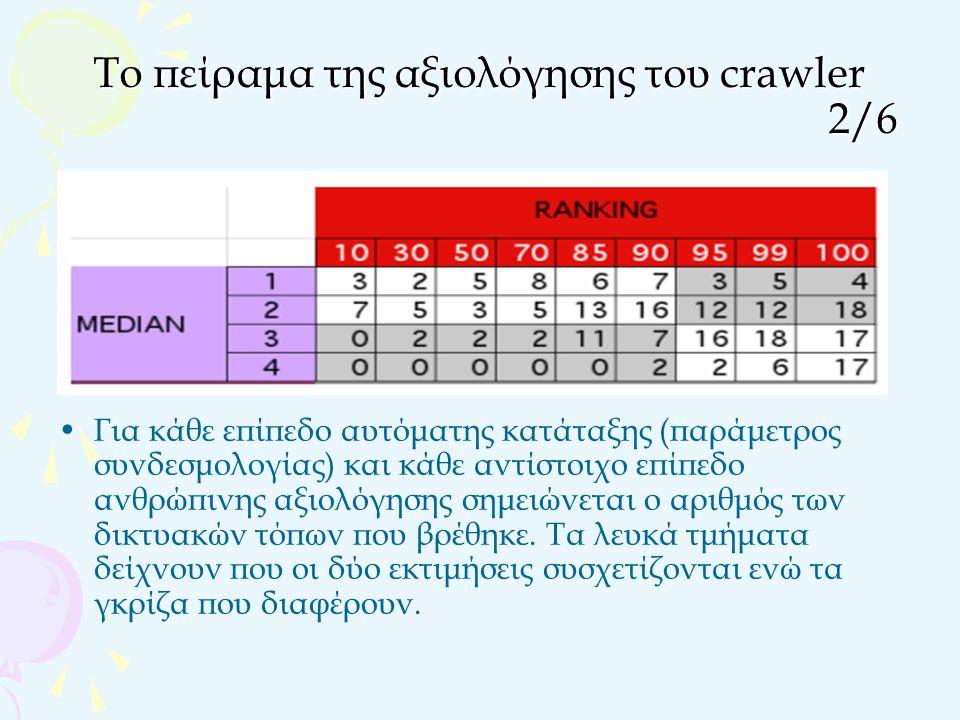 Το πείραμα της αξιολόγησης του crawler 2/6 Για κάθε επίπεδο αυτόματης κατάταξης (παράμετρος συνδεσμολογίας) και κάθε αντίστοιχο επίπεδο ανθρώπινης αξιολόγησης σημειώνεται ο αριθμός των δικτυακών τόπων που βρέθηκε.