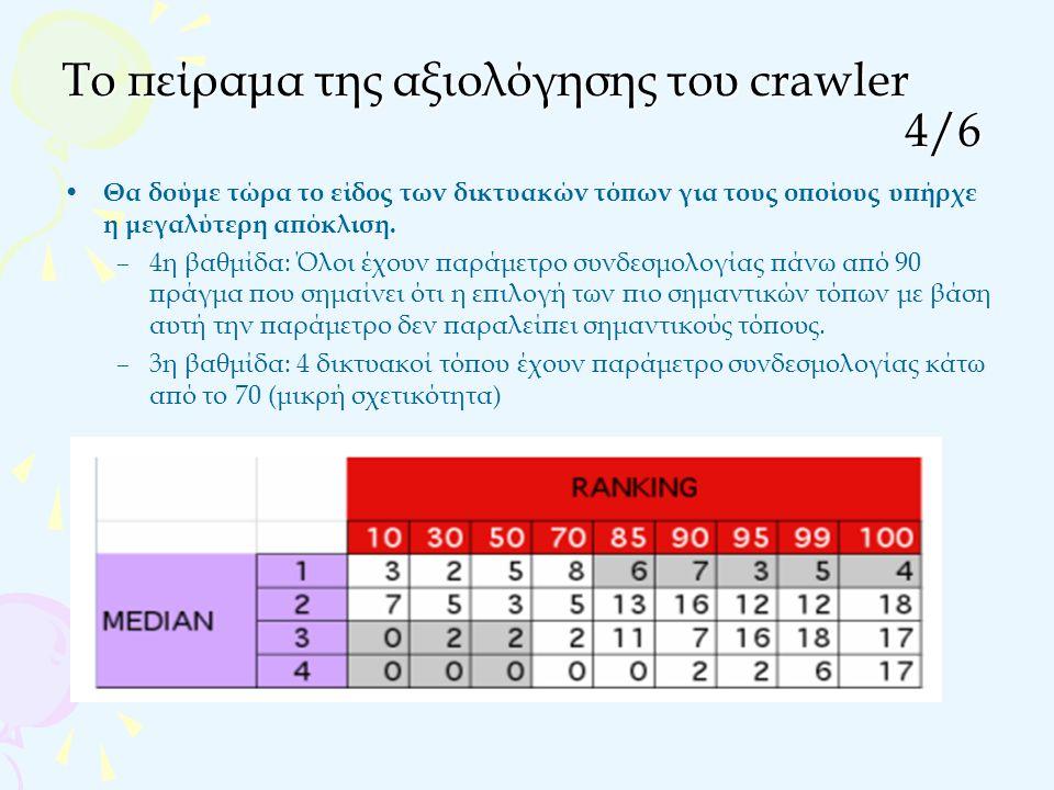 Το πείραμα της αξιολόγησης του crawler 4/6 Θα δούμε τώρα το είδος των δικτυακών τόπων για τους οποίους υπήρχε η μεγαλύτερη απόκλιση.