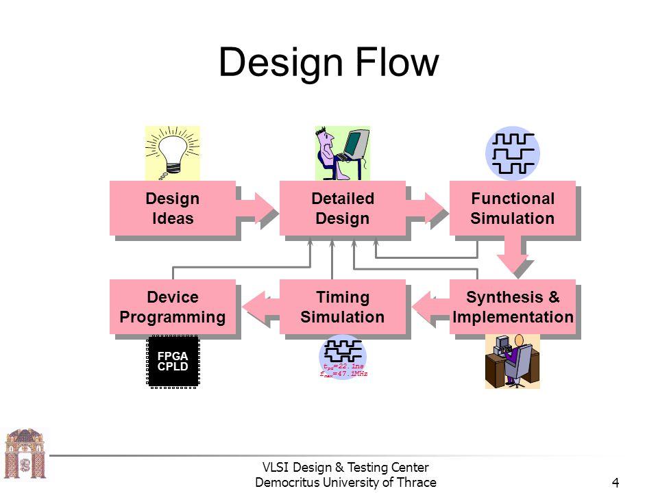 VLSI Design & Testing Center Democritus University of Thrace4 Design Flow Detailed Design Detailed Design Ideas Design Ideas Device Programming Device Programming Timing Simulation Timing Simulation Synthesis & Implementation Synthesis & Implementation Functional Simulation Functional Simulation t pd =22.1ns f max =47.1MHz FPGA CPLD