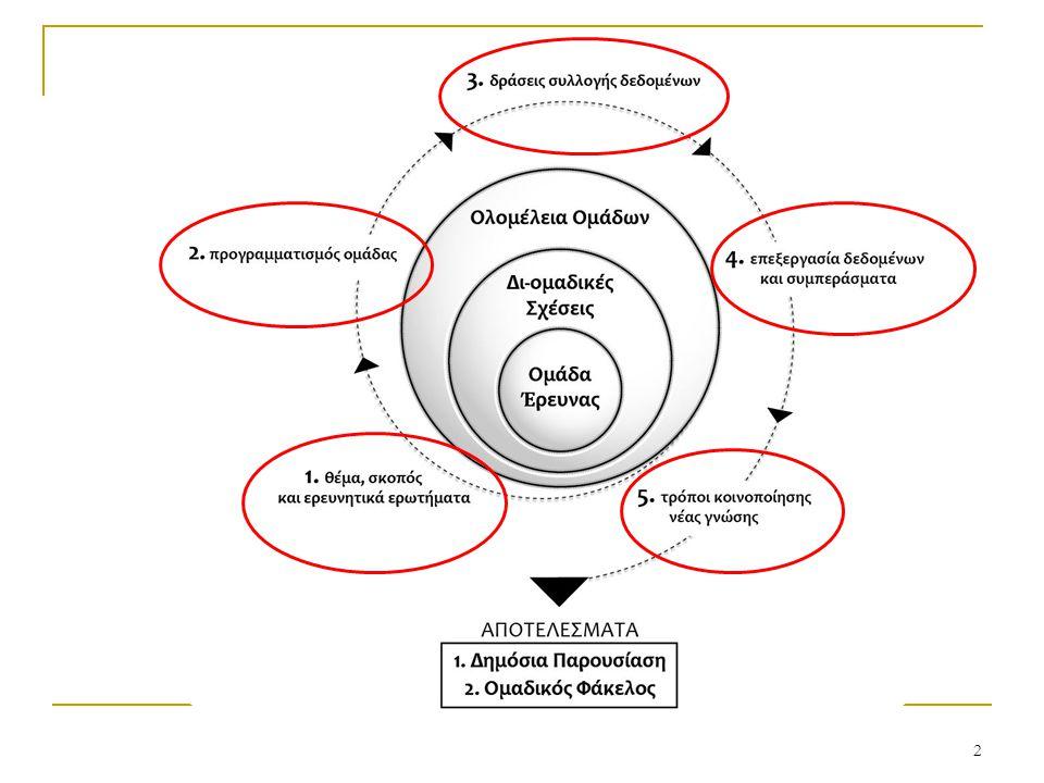 3 Πρώτη Φάση: Θέμα, σκοπός και ερευνητικά ερωτήματα (Γενικός Προγραμματισμός σε Ολομέλεια Τμήματος) (2 τρίωρα)