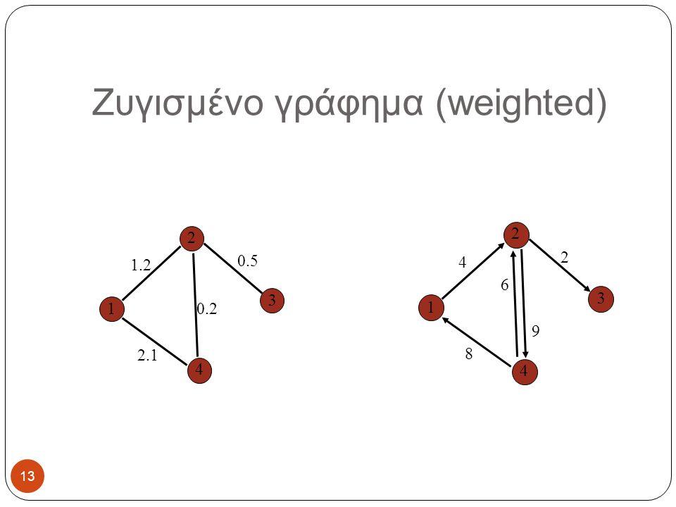 Ζυγισμένο γράφημα (weighted) 2 4 3 1 2 4 3 1 1.2 2.1 0.2 0.5 4 8 6 2 9 13