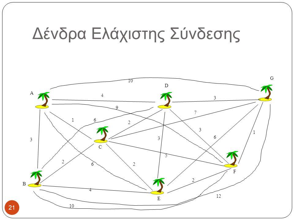 Δένδρα Ελάχιστης Σύνδεσης 1 2 2 2 3 4 4 5 3 3 2 1 A B C D E F G 10 6 3 7 6 12 6 9 10 21