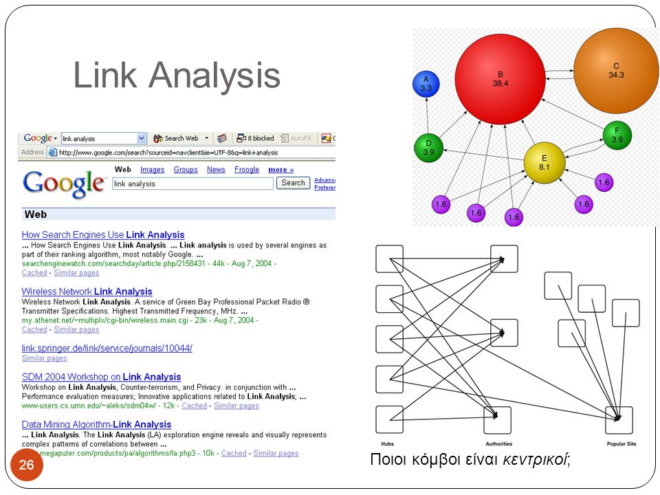 Link Analysis Ποιοι κόμβοι είναι κεντρικοί; 26