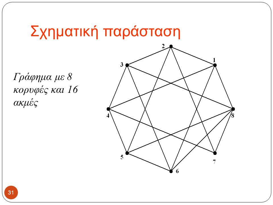 Σχηματική παράσταση 31 Γράφημα με 8 κορυφές και 16 ακμές