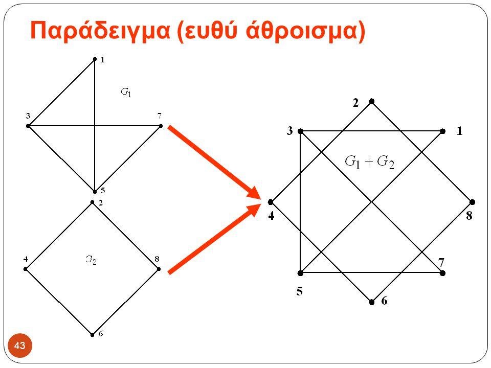 Παράδειγμα (ευθύ άθροισμα) 43