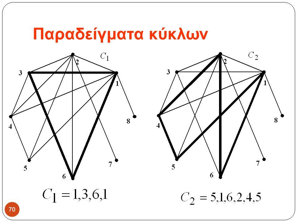 Παραδείγματα κύκλων 70