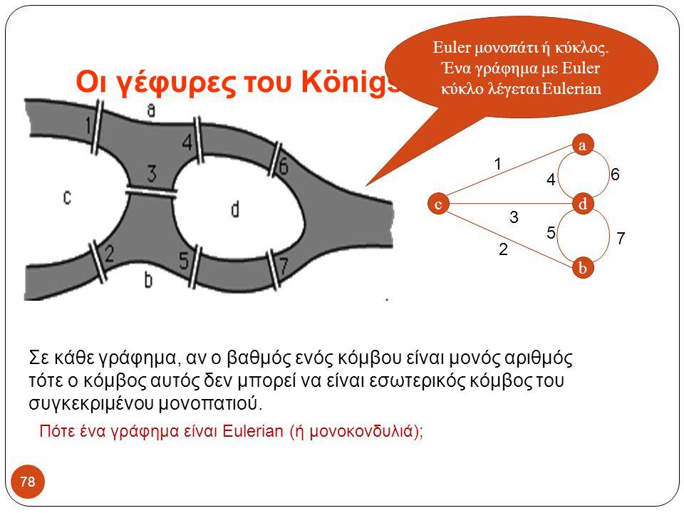 Οι γέφυρες του Königsberg 78 Σε κάθε γράφημα, αν ο βαθμός ενός κόμβου είναι μονός αριθμός τότε ο κόμβος αυτός δεν μπορεί να είναι εσωτερικός κόμβος το