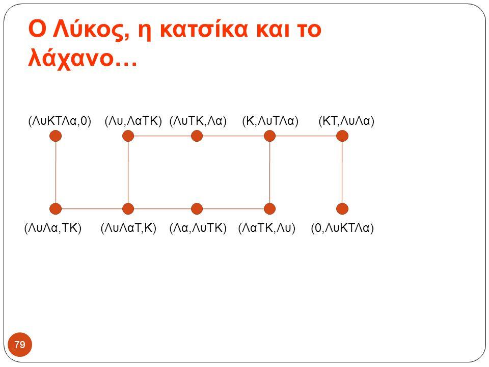 Ο Λύκος, η κατσίκα και το λάχανο… 79 (ΛυΚΤΛα,0) (ΛυΛα,ΤΚ)(ΛυΛαΤ,Κ)(Λα,ΛυΤΚ)(ΛαΤΚ,Λυ) (Λυ,ΛαΤΚ)(ΛυΤΚ,Λα)(Κ,ΛυΤΛα)(ΚΤ,ΛυΛα) (0,ΛυΚΤΛα)
