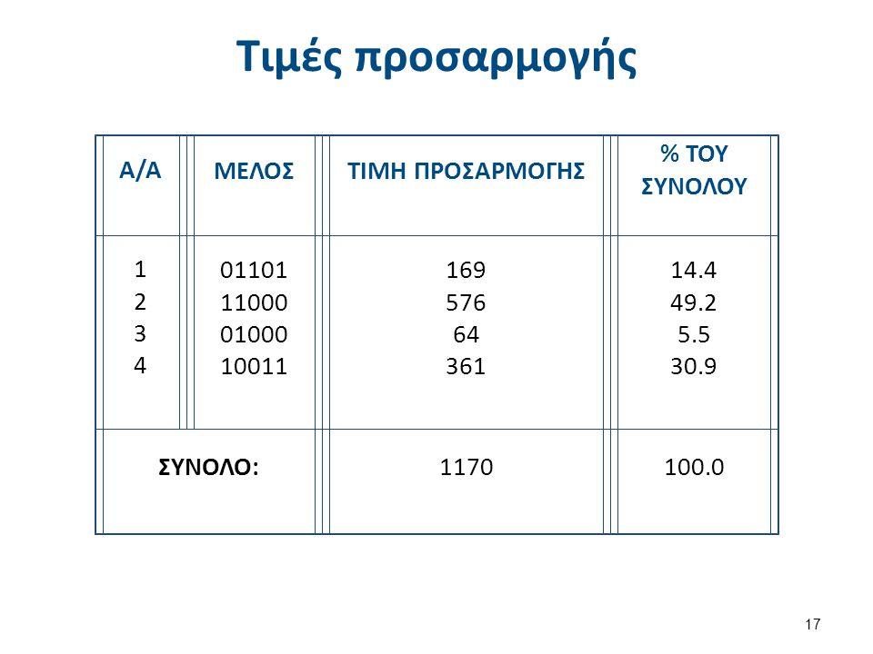 Τιμές προσαρμογής 17 Α/Α ΜΕΛΟΣΤΙΜΗ ΠΡΟΣΑΡΜΟΓΗΣ % ΤΟΥ ΣΥΝΟΛΟΥ 12341234 01101 11000 01000 10011 169 576 64 361 14.4 49.2 5.5 30.9 ΣΥΝΟΛΟ:1170100.0
