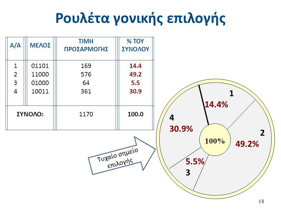 Ρουλέτα γονικής επιλογής 18 1 14.4% 2 49.2% 4 30.9% 5.5% 3 Τυχαίο σημείο επιλογής 100% Α/ΑΜΕΛΟΣ ΤΙΜΗ ΠΡΟΣΑΡΜΟΓΗΣ % ΤΟΥ ΣΥΝΟΛΟΥ 12341234 01101 11000 01