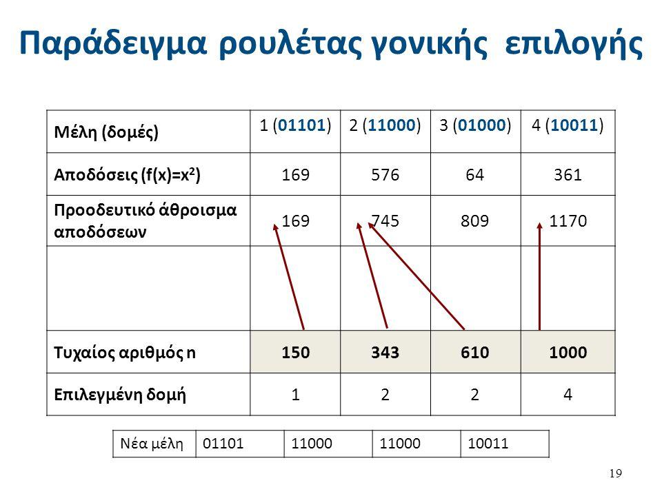 Παράδειγμα ρουλέτας γονικής επιλογής 19 Μέλη (δομές) 1 (01101)2 (11000)3 (01000)4 (10011) Αποδόσεις (f(x)=x 2 )16957664361 Προοδευτικό άθροισμα αποδόσ