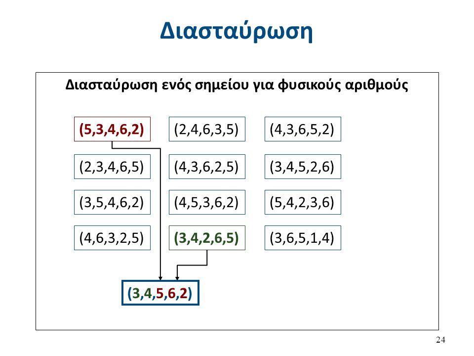 Διασταύρωση 24 Διασταύρωση ενός σημείου για φυσικούς αριθμούς (5,3,4,6,2)(2,4,6,3,5)(4,3,6,5,2) (2,3,4,6,5)(4,3,6,2,5)(3,4,5,2,6) (3,5,4,6,2)(4,5,3,6,