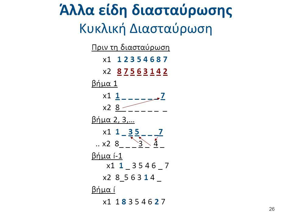Άλλα είδη διασταύρωσης Κυκλική Διασταύρωση Πριν τη διασταύρωση x1 1 2 3 5 4 6 8 7 x2 8 7 5 6 3 1 4 2 βήμα 1 x1 1 _ _ _ _ _ _ 7 x2 8 _ _ _ _ _ _ _ βήμα