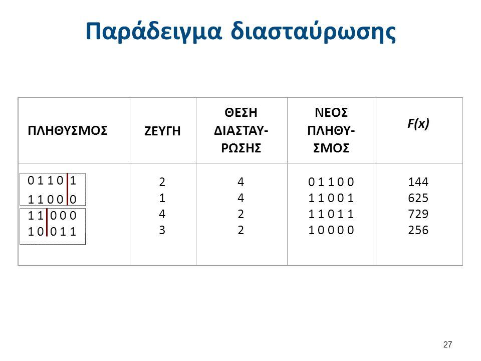Παράδειγμα διασταύρωσης 27 ΠΛΗΘΥΣΜΟΣΖΕΥΓΗ ΘΕΣΗ ΔΙΑΣΤΑΥ- ΡΩΣΗΣ ΝΕΟΣ ΠΛΗΘΥ- ΣΜΟΣ F(x)F(x) 0 1 1 0 1 1 1 0 0 0 1 0 0 1 1 21432143 44224422 0 1 1 0 0 1 1