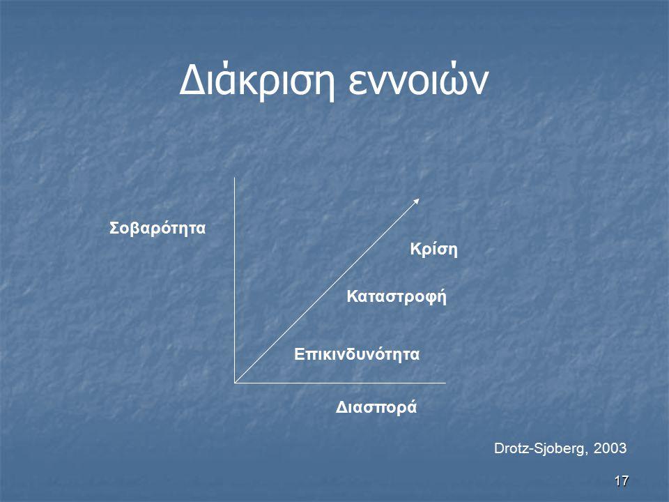 17 Διάκριση εννοιών Σοβαρότητα Διασπορά Επικινδυνότητα Καταστροφή Κρίση Drotz-Sjoberg, 2003